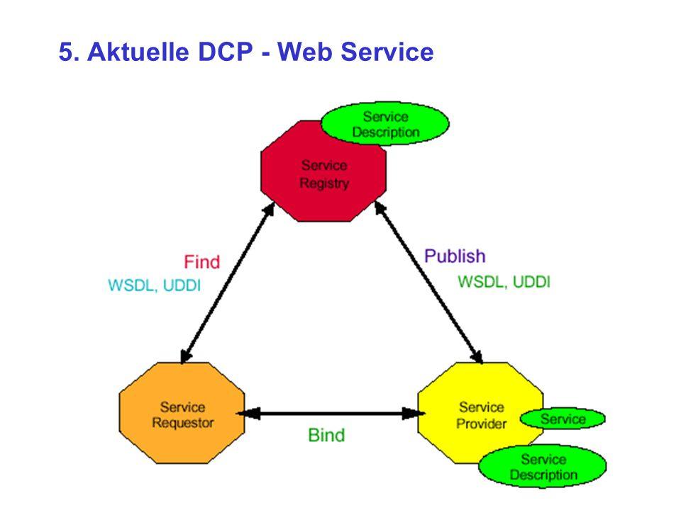 Block 2Interoperabilität für Geoinformationen 5. Aktuelle DCP - Web Service
