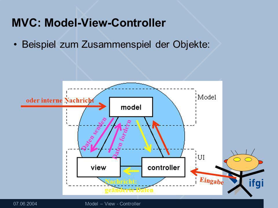 07.06.2004Model – View - Controller MVC: Model-View-Controller Beispiel zum Zusammenspiel der Objekte: Eingabe oder interne Nachricht Nachricht: geänderte Daten Daten senden Daten fordern