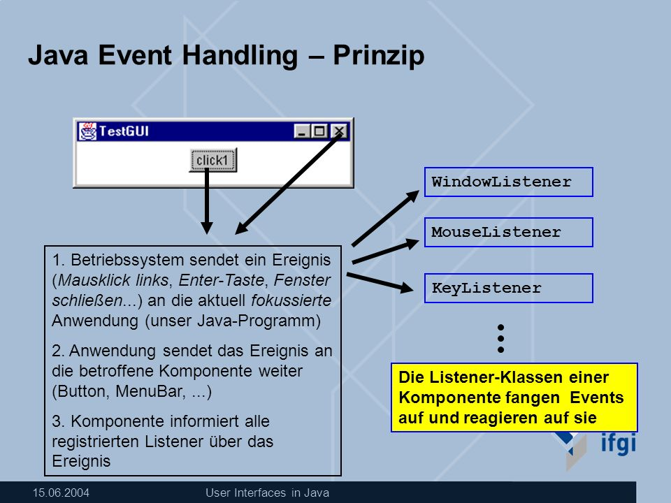 15.06.2004User Interfaces in Java Java Event Handling – Prinzip 1.