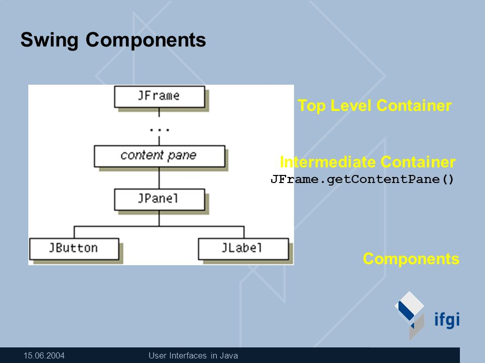 15.06.2004User Interfaces in Java Swing Components Top Level Container Intermediate Container JFrame.getContentPane() Components