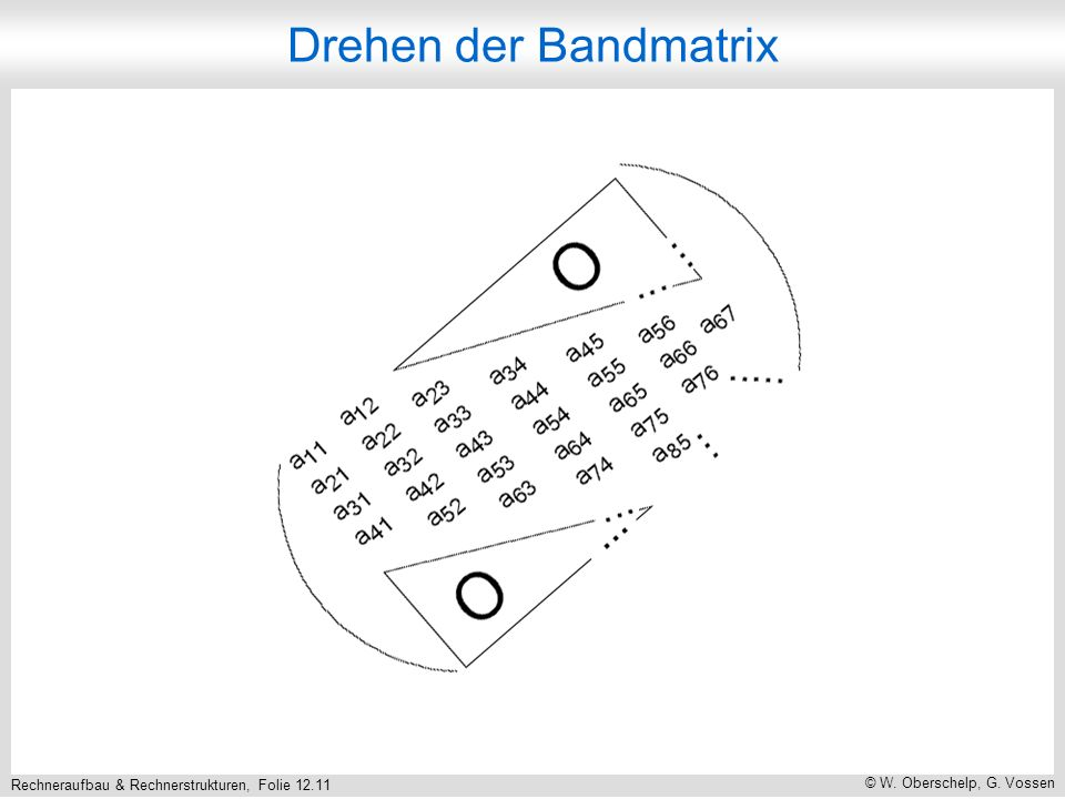 Rechneraufbau & Rechnerstrukturen, Folie 12.11 © W. Oberschelp, G. Vossen Drehen der Bandmatrix