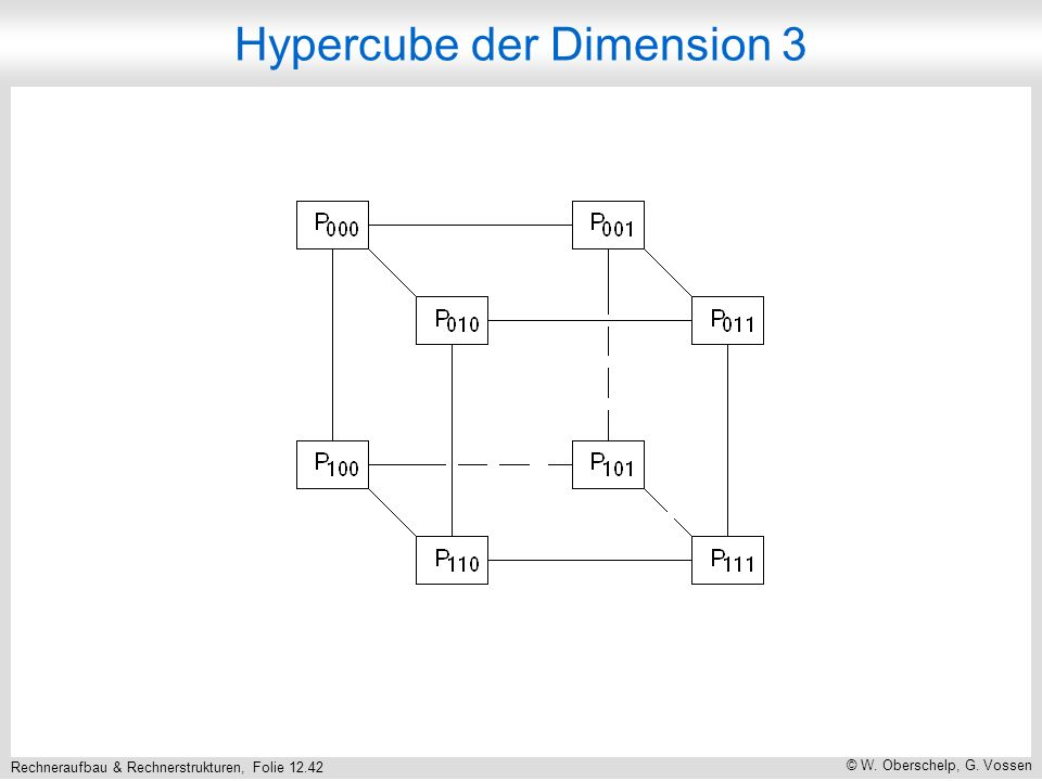Rechneraufbau & Rechnerstrukturen, Folie 12.42 © W. Oberschelp, G. Vossen Hypercube der Dimension 3
