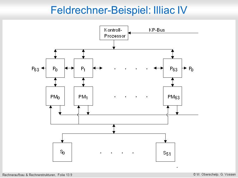 Rechneraufbau & Rechnerstrukturen, Folie 13.10 © W.