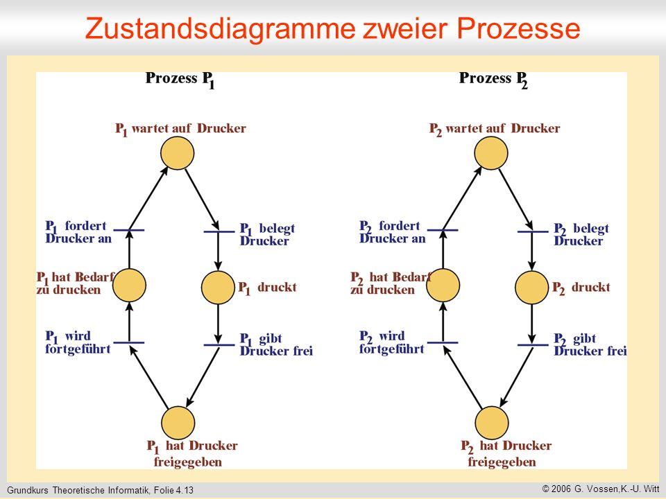 Grundkurs Theoretische Informatik, Folie 4.13 © 2006 G. Vossen,K.-U. Witt Zustandsdiagramme zweier Prozesse