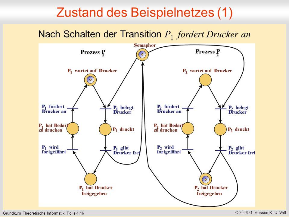 Grundkurs Theoretische Informatik, Folie 4.16 © 2006 G. Vossen,K.-U. Witt Zustand des Beispielnetzes (1) Nach Schalten der Transition P 1 fordert Druc