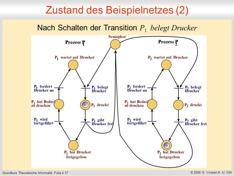 Grundkurs Theoretische Informatik, Folie 4.17 © 2006 G. Vossen,K.-U. Witt Zustand des Beispielnetzes (2) Nach Schalten der Transition P 1 belegt Druck