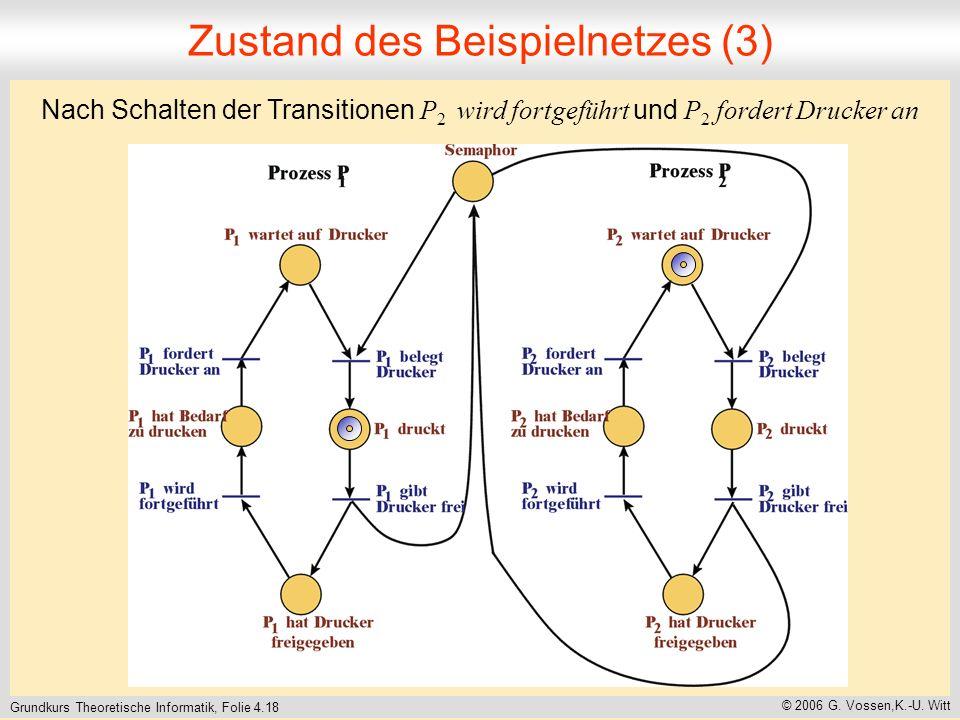 Grundkurs Theoretische Informatik, Folie 4.18 © 2006 G. Vossen,K.-U. Witt Zustand des Beispielnetzes (3) Nach Schalten der Transitionen P 2 wird fortg