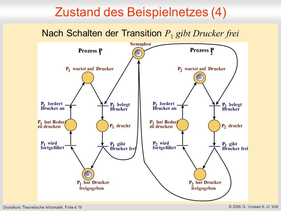 Grundkurs Theoretische Informatik, Folie 4.19 © 2006 G. Vossen,K.-U. Witt Zustand des Beispielnetzes (4) Nach Schalten der Transition P 1 gibt Drucker