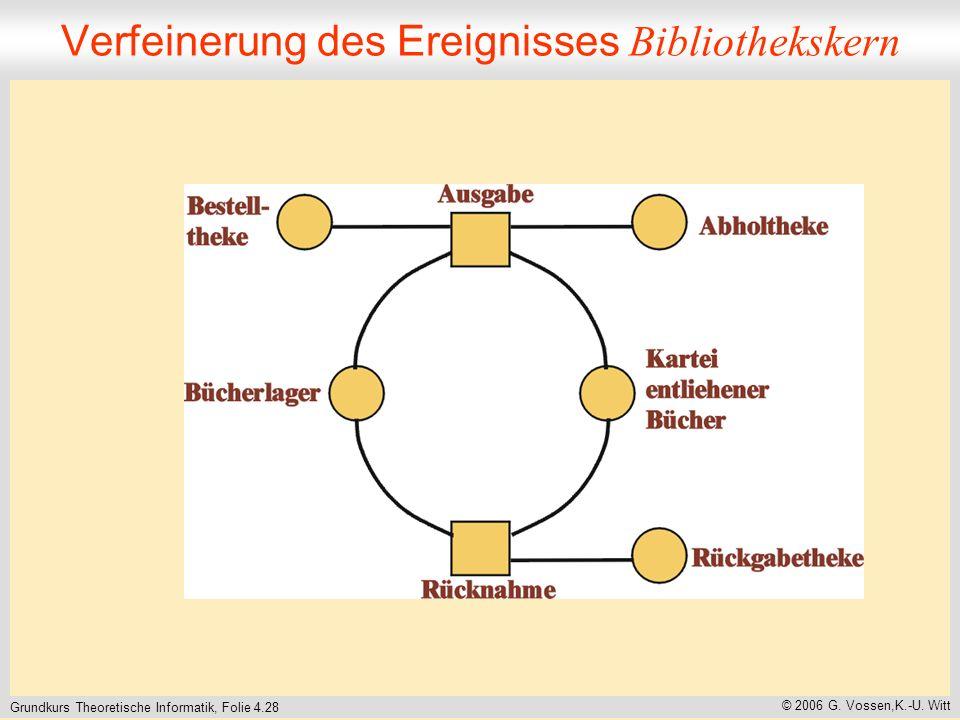 Grundkurs Theoretische Informatik, Folie 4.28 © 2006 G. Vossen,K.-U. Witt Verfeinerung des Ereignisses Bibliothekskern