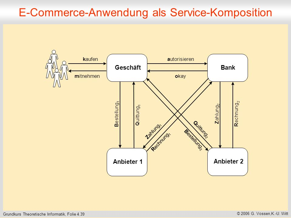 Grundkurs Theoretische Informatik, Folie 4.39 © 2006 G. Vossen,K.-U. Witt E-Commerce-Anwendung als Service-Komposition
