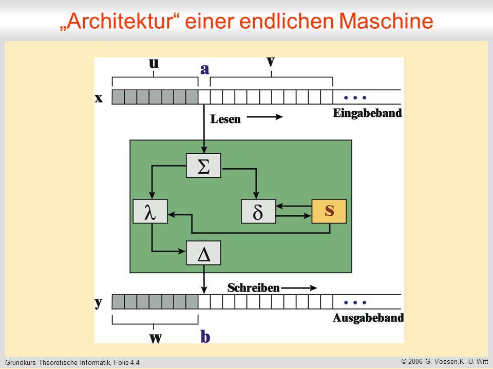 Grundkurs Theoretische Informatik, Folie 4.4 © 2006 G. Vossen,K.-U. Witt Architektur einer endlichen Maschine
