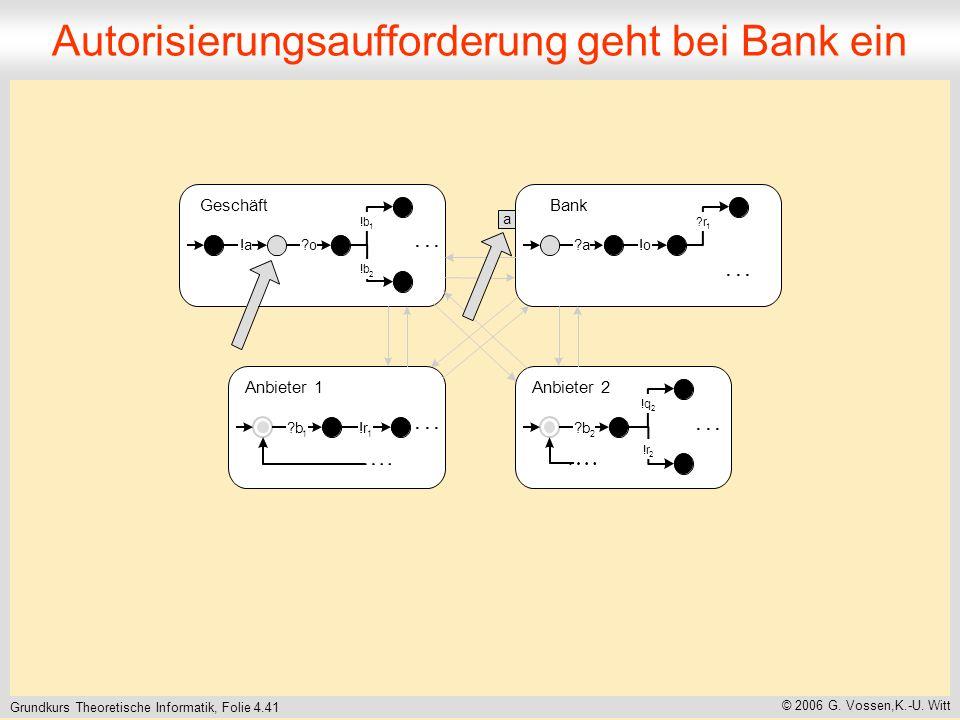 Grundkurs Theoretische Informatik, Folie 4.41 © 2006 G. Vossen,K.-U. Witt Autorisierungsaufforderung geht bei Bank ein