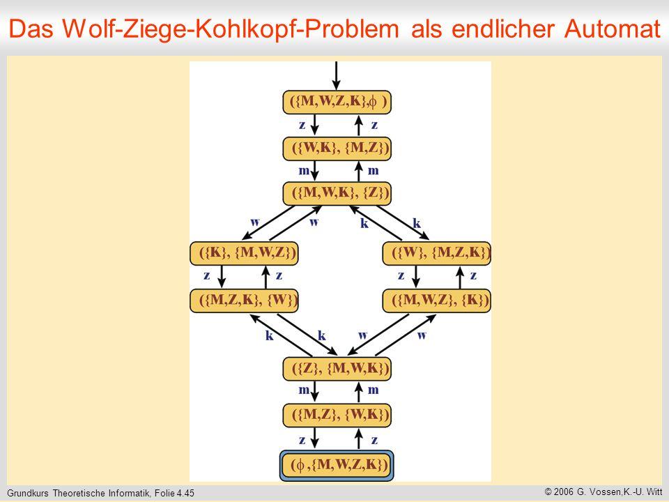 Grundkurs Theoretische Informatik, Folie 4.45 © 2006 G. Vossen,K.-U. Witt Das Wolf-Ziege-Kohlkopf-Problem als endlicher Automat