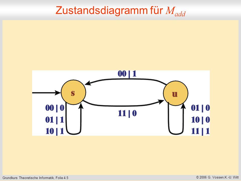 Grundkurs Theoretische Informatik, Folie 4.5 © 2006 G. Vossen,K.-U. Witt Zustandsdiagramm für M add