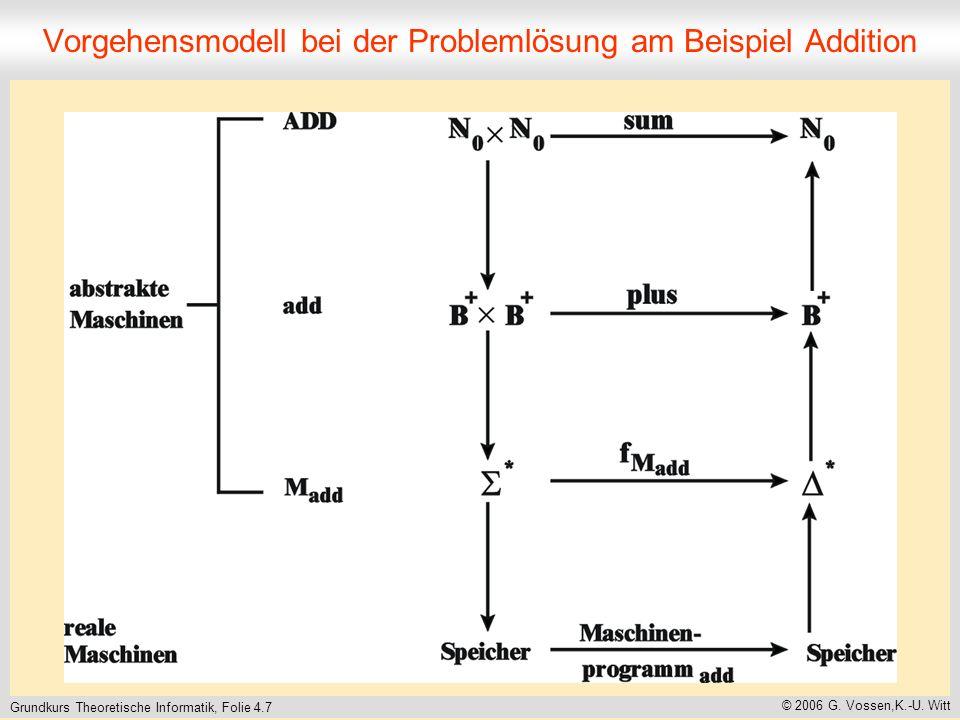 Grundkurs Theoretische Informatik, Folie 4.7 © 2006 G. Vossen,K.-U. Witt Vorgehensmodell bei der Problemlösung am Beispiel Addition