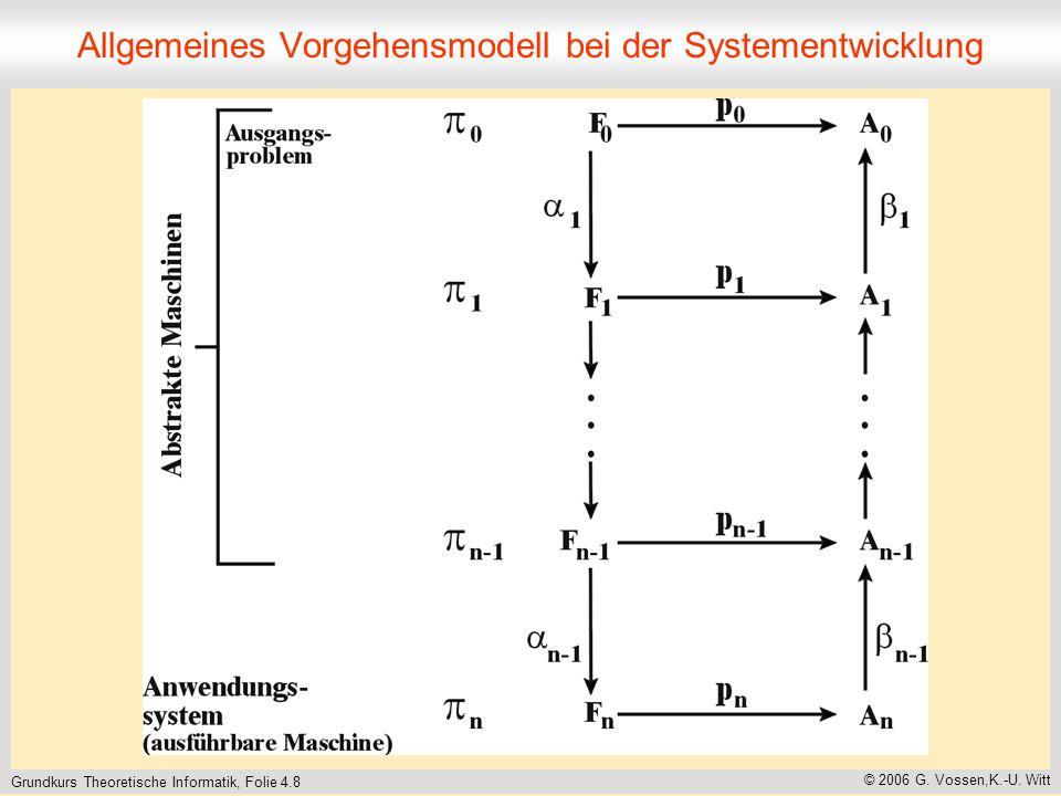 Grundkurs Theoretische Informatik, Folie 4.8 © 2006 G. Vossen,K.-U. Witt Allgemeines Vorgehensmodell bei der Systementwicklung