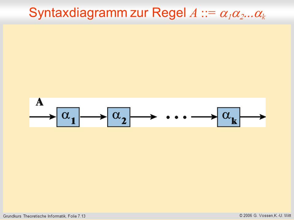 Grundkurs Theoretische Informatik, Folie 7.13 © 2006 G.