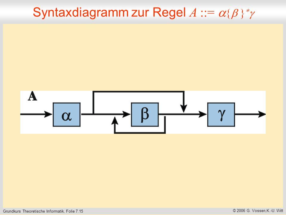 Grundkurs Theoretische Informatik, Folie 7.15 © 2006 G.
