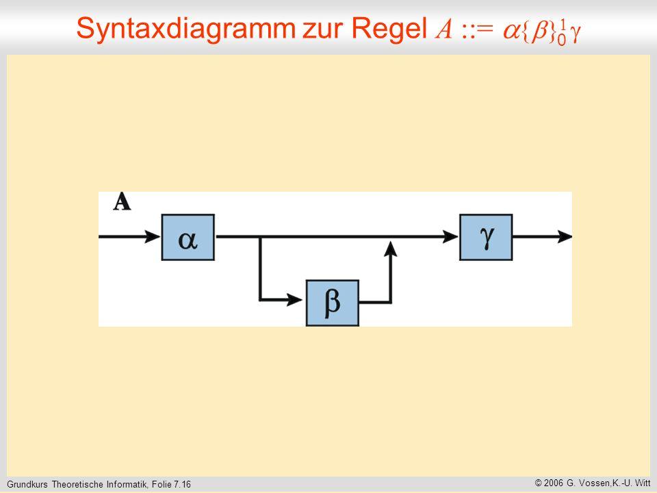 Grundkurs Theoretische Informatik, Folie 7.16 © 2006 G.