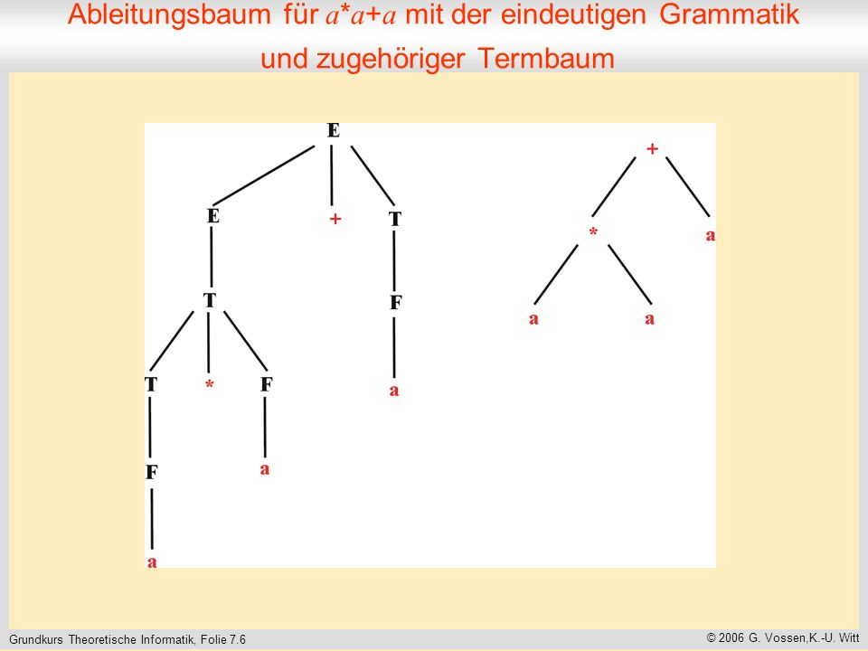 Grundkurs Theoretische Informatik, Folie 7.7 © 2006 G.