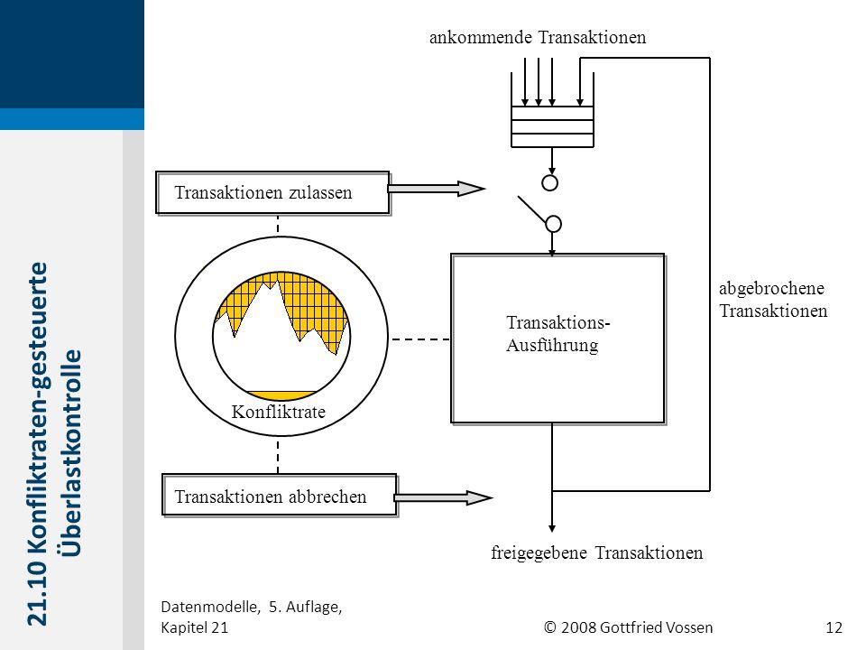 © 2008 Gottfried Vossen Transaktionen zulassen Transaktionen abbrechen Transaktions- Ausführung abgebrochene Transaktionen freigegebene Transaktionen ankommende Transaktionen Konfliktrate 21.10 Konfliktraten-gesteuerte Überlastkontrolle Datenmodelle, 5.