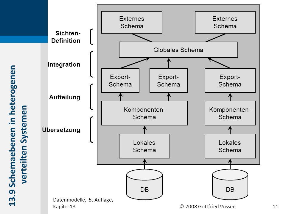 © 2008 Gottfried Vossen Globales Schema Export- Schema Externes Schema DB Export- Schema Export- Schema Externes Schema Globales Schema Lokales Schema