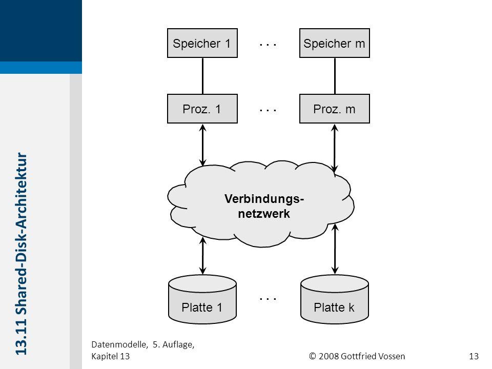 © 2008 Gottfried Vossen Verbindungs- netzwerk Speicher mSpeicher 1 Proz. mProz. 1 Platte 1Platte k... 13.11 Shared-Disk-Architektur Datenmodelle, 5. A