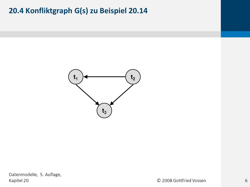 © 2008 Gottfried Vossen t1t1 t3t3 t2t2 G(s) t1t1 t2t2 20.5 Konfliktgraphen zu Beispiel 20.15 7 Datenmodelle, 5.