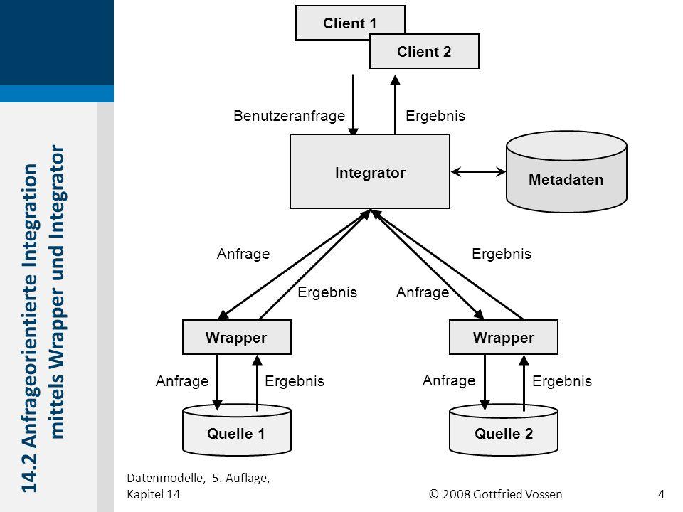 © 2008 Gottfried Vossen Wrapper Quelle 1 Quelle 2 Benutzeranfrage Anfrage Ergebnis Metadaten Anfrage Wrapper Client 1 Client 2 Integrator 14.2 Anfrage