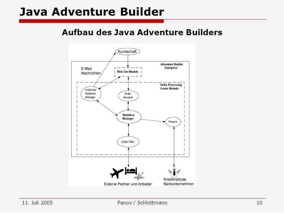 11. Juli 2005Panov / Schlottmann10 Java Adventure Builder Aufbau des Java Adventure Builders