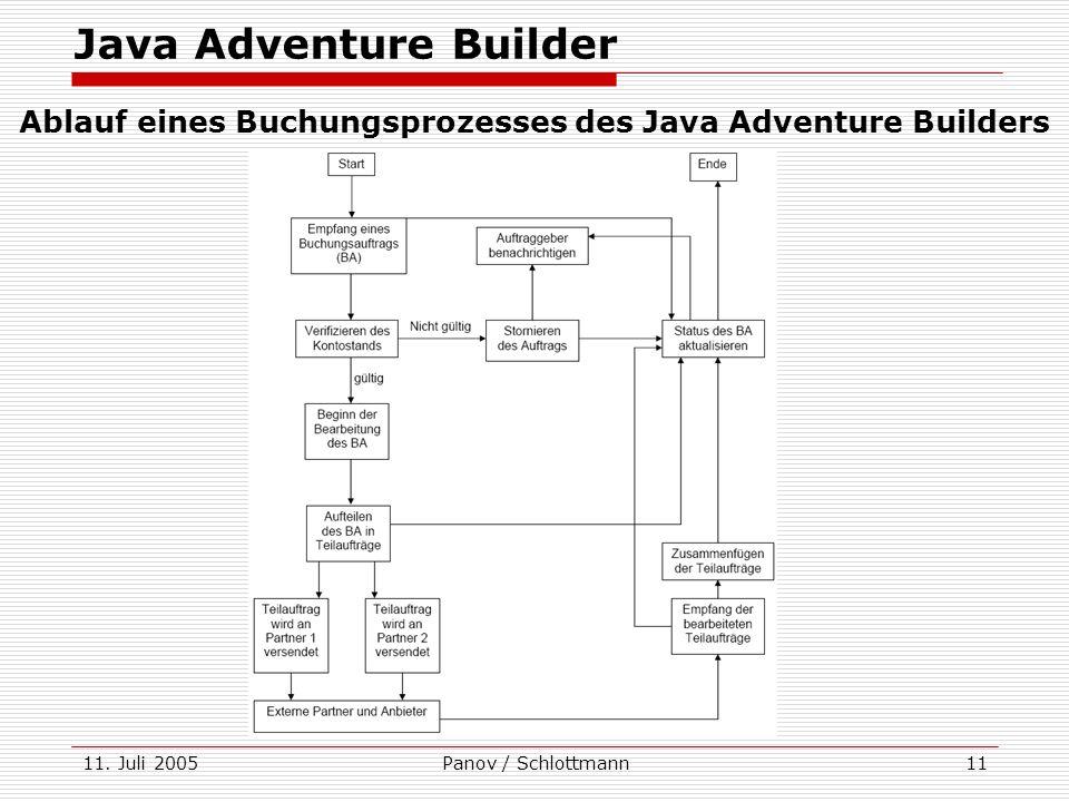 11. Juli 2005Panov / Schlottmann11 Java Adventure Builder Ablauf eines Buchungsprozesses des Java Adventure Builders