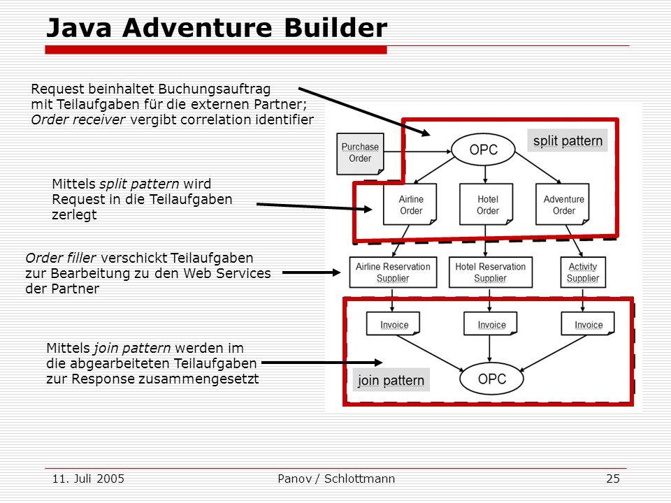 11. Juli 2005Panov / Schlottmann25 Java Adventure Builder Request beinhaltet Buchungsauftrag mit Teilaufgaben für die externen Partner; Order receiver