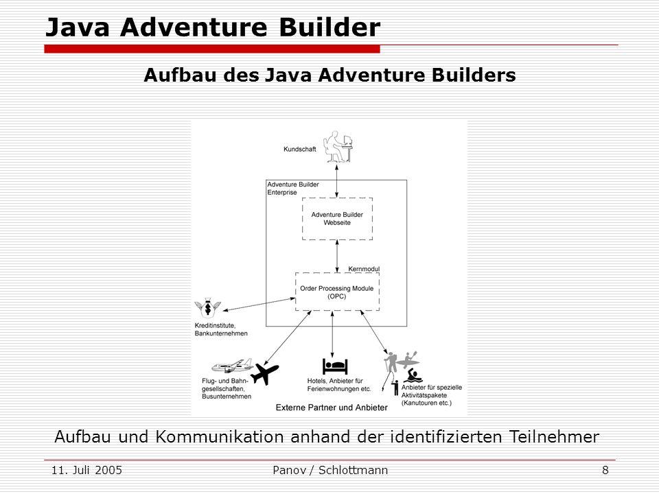 11. Juli 2005Panov / Schlottmann8 Java Adventure Builder Aufbau des Java Adventure Builders Aufbau und Kommunikation anhand der identifizierten Teilne