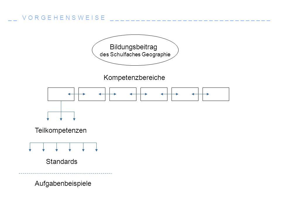 _ _ K O M P E T E N Z E N _ _ _ _ _ _ _ _ _ _ _ _ _ _ _ _ _ _ _ _ _ _ _ _ _ _ _ _ _ _ _ _ _ _ Kompetenzbereiche des Faches Biologie FachwissenErkenntnisgewinnungKommunikationBewertung Lebewesen Biologische Phänomene, Begriffe, Prin- zipien, Fakten Kennen und den Basis- Konzepten zuordnen Beobachten, Vergleichen, Experimentieren, Modelle nutzen und Arbeits- techniken anwenden Informationen sach- und fachbezogen erschließen und aus- tauschen Biologische Sachverhalte in verschie- denen Kon- texten er- kennen und bewerten