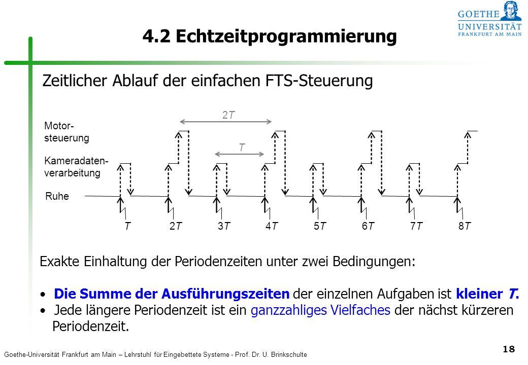 Goethe-Universität Frankfurt am Main – Lehrstuhl für Eingebettete Systeme - Prof. Dr. U. Brinkschulte 18 4.2 Echtzeitprogrammierung T 2T2T 3T3T 4T4T 5