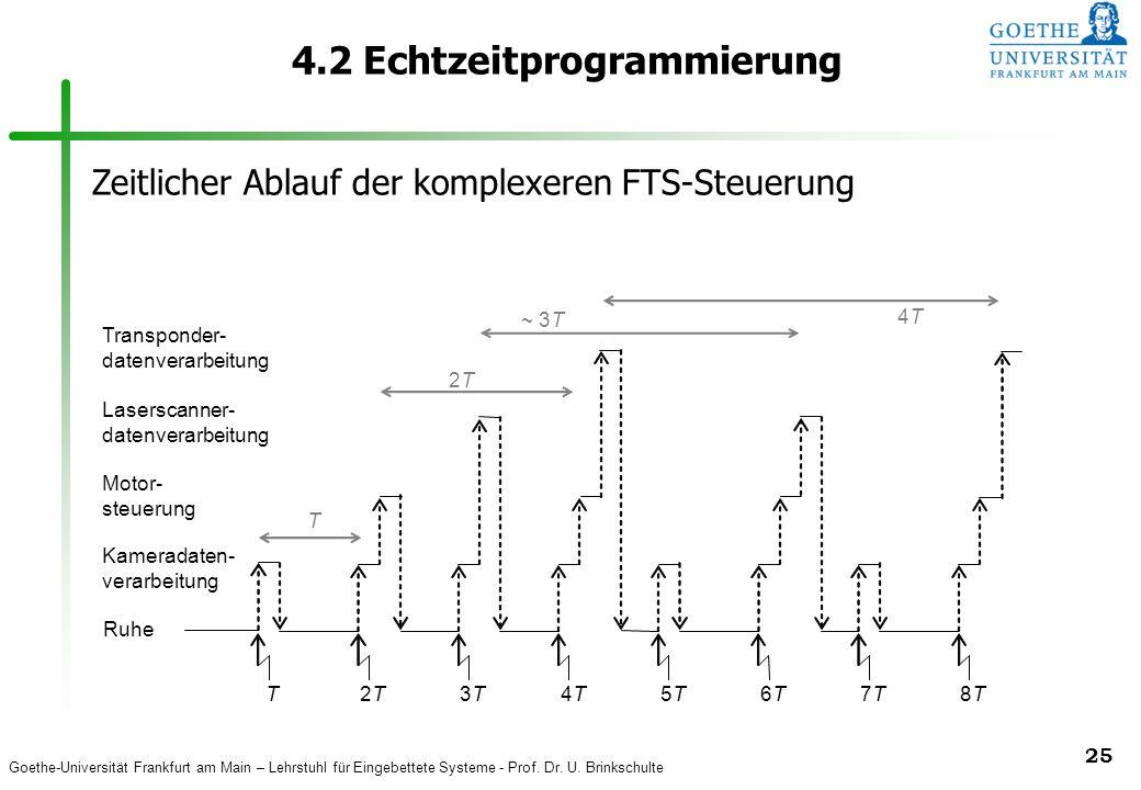 Goethe-Universität Frankfurt am Main – Lehrstuhl für Eingebettete Systeme - Prof. Dr. U. Brinkschulte 25 4.2 Echtzeitprogrammierung T 2T2T ~ 3T 4T4T R