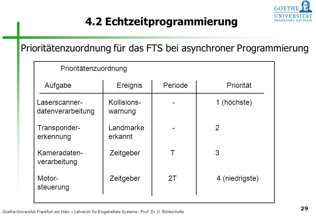 Goethe-Universität Frankfurt am Main – Lehrstuhl für Eingebettete Systeme - Prof. Dr. U. Brinkschulte 29 4.2 Echtzeitprogrammierung Prioritätenzuordnu