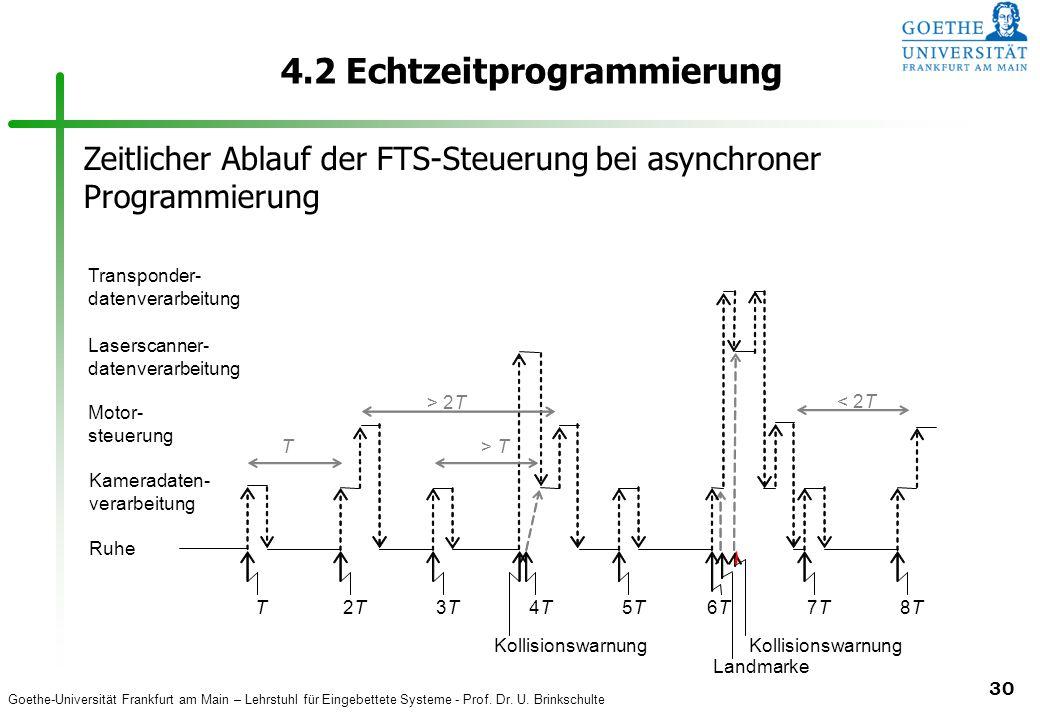 Goethe-Universität Frankfurt am Main – Lehrstuhl für Eingebettete Systeme - Prof. Dr. U. Brinkschulte 30 4.2 Echtzeitprogrammierung T > 2T Kollisionsw