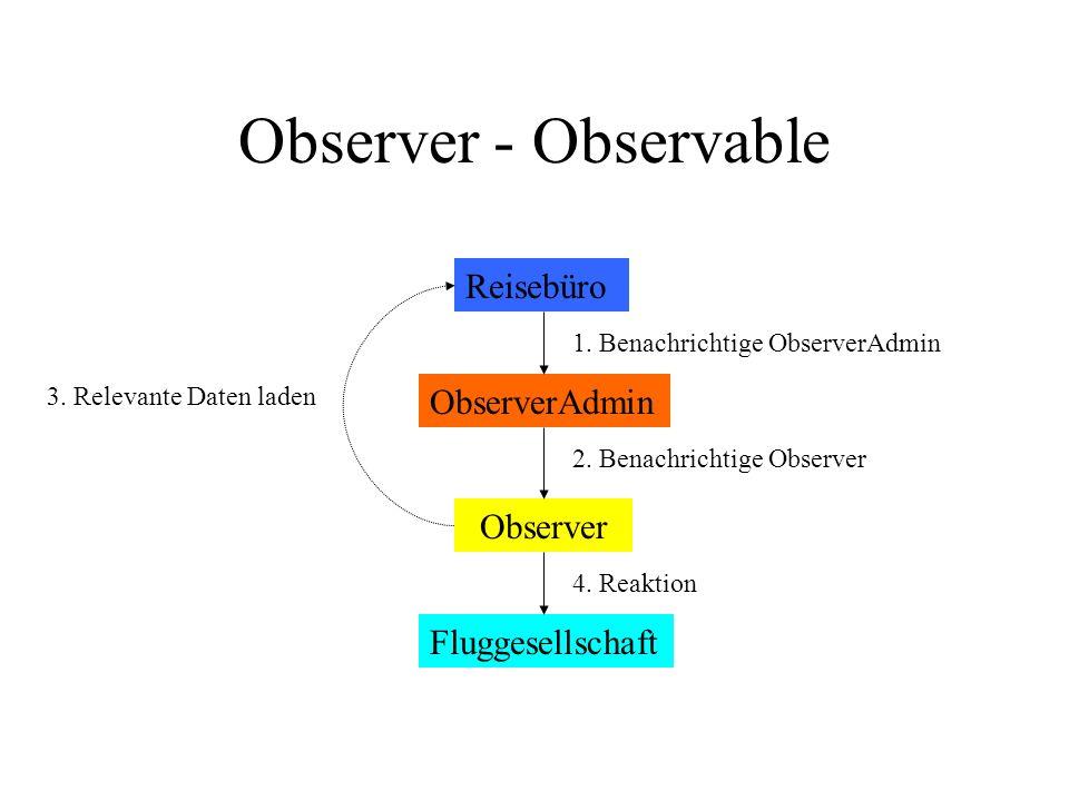 Observer - Observable 3. Relevante Daten laden Reisebüro Observer ObserverAdmin 2.