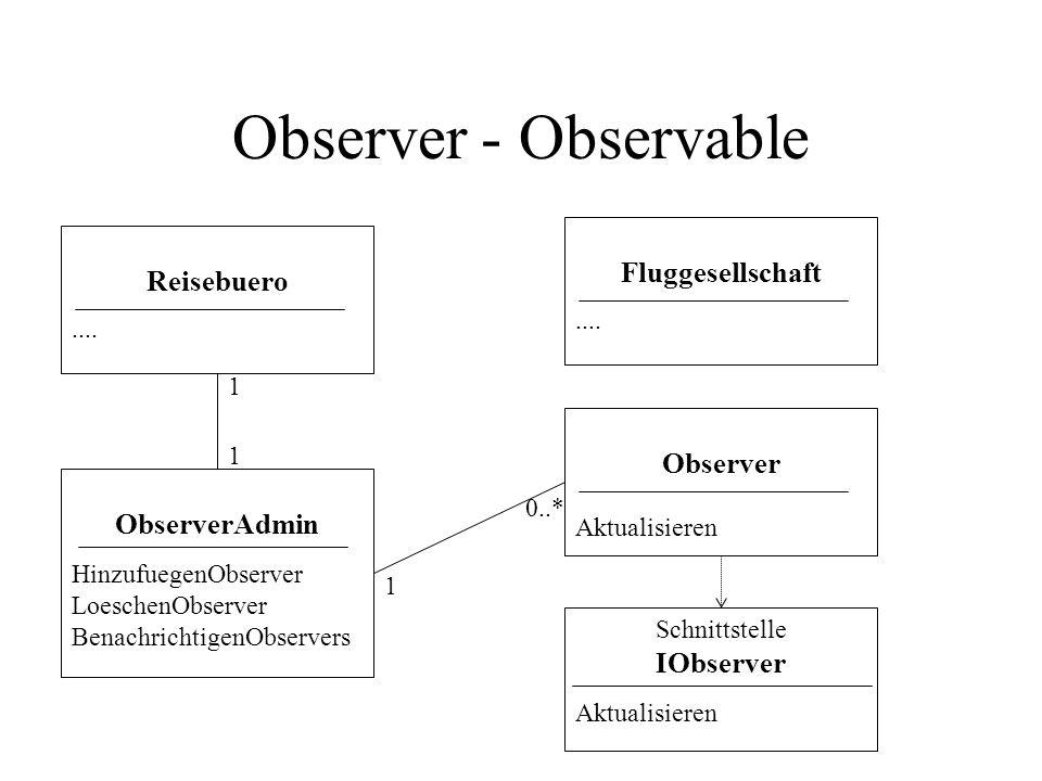 Observer - Observable Schnittstelle IObserver Aktualisieren ObserverAdmin HinzufuegenObserver LoeschenObserver BenachrichtigenObservers Reisebuero....