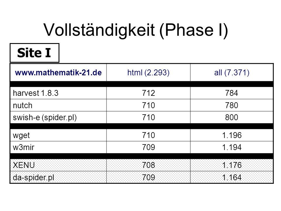 Vollständigkeit (Phase I) www.mathematik-21.dehtml (2.293)all (7.371) harvest 1.8.3712784 nutch710780 swish-e (spider.pl)710800 wget7101.196 w3mir7091
