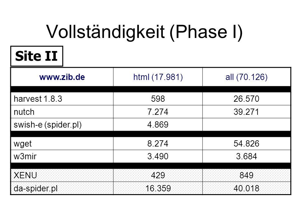 Vollständigkeit (Phase I) www.zib.dehtml (17.981)all (70.126) harvest 1.8.359826.570 nutch7.27439.271 swish-e (spider.pl)4.869 wget8.27454.826 w3mir3.