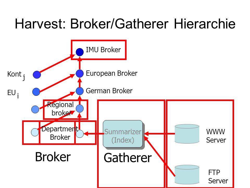 Harvest: Broker/Gatherer Hierarchie Broker German Broker Gatherer WWW Server FTP Server Summarizer (Index) European Broker IMU Broker Regional broker