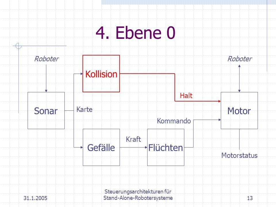 31.1.2005 Steuerungsarchitekturen für Stand-Alone-Robotersysteme13 4. Ebene 0 Motor Roboter Gefälle Kraft Flüchten Kommando Kollision Halt Sonar Karte