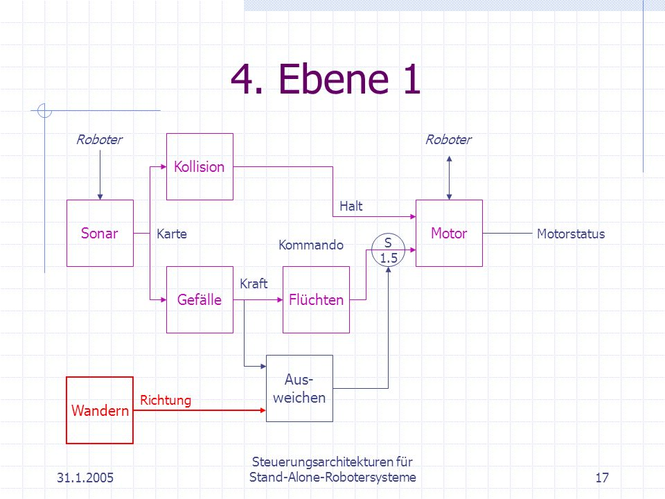31.1.2005 Steuerungsarchitekturen für Stand-Alone-Robotersysteme17 4. Ebene 1 Motor Roboter Gefälle Kraft Flüchten Kommando Kollision Halt Sonar Karte