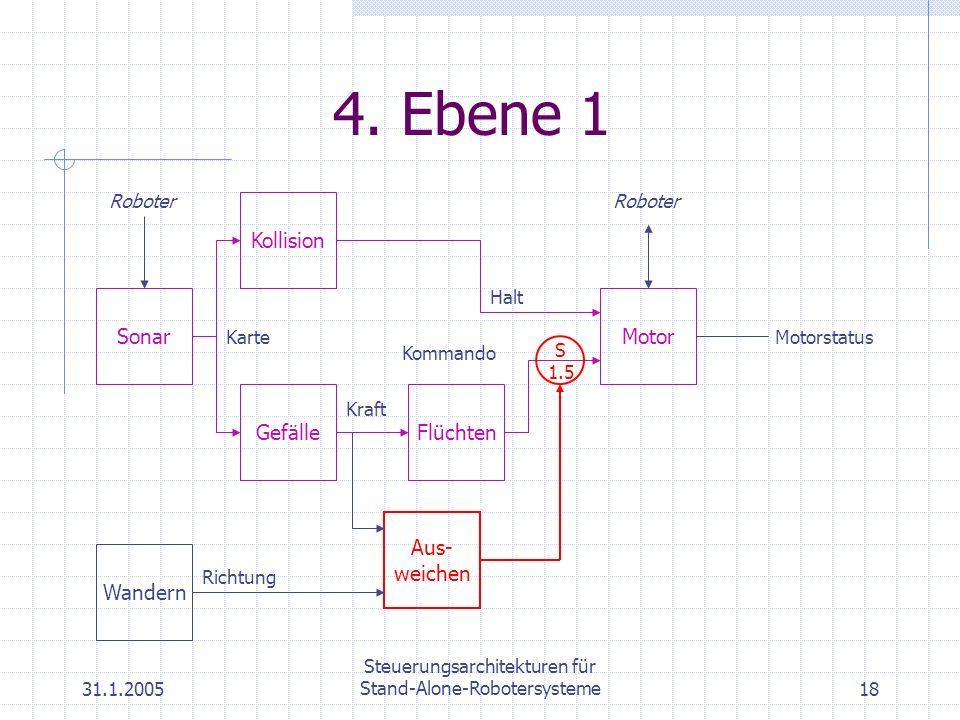 31.1.2005 Steuerungsarchitekturen für Stand-Alone-Robotersysteme18 4. Ebene 1 Motor Roboter Gefälle Kraft Flüchten Kommando Kollision Halt Sonar Karte