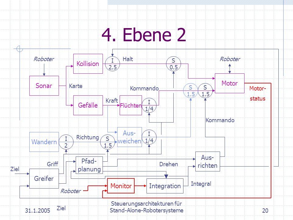 31.1.2005 Steuerungsarchitekturen für Stand-Alone-Robotersysteme20 4. Ebene 2 Motor Roboter Gefälle Kraft Flüchten Kommando Kollision Halt Sonar Karte