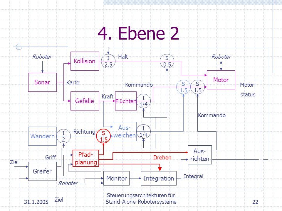 31.1.2005 Steuerungsarchitekturen für Stand-Alone-Robotersysteme22 4. Ebene 2 Motor Roboter Gefälle Kraft Flüchten Kommando Kollision Halt Sonar Karte
