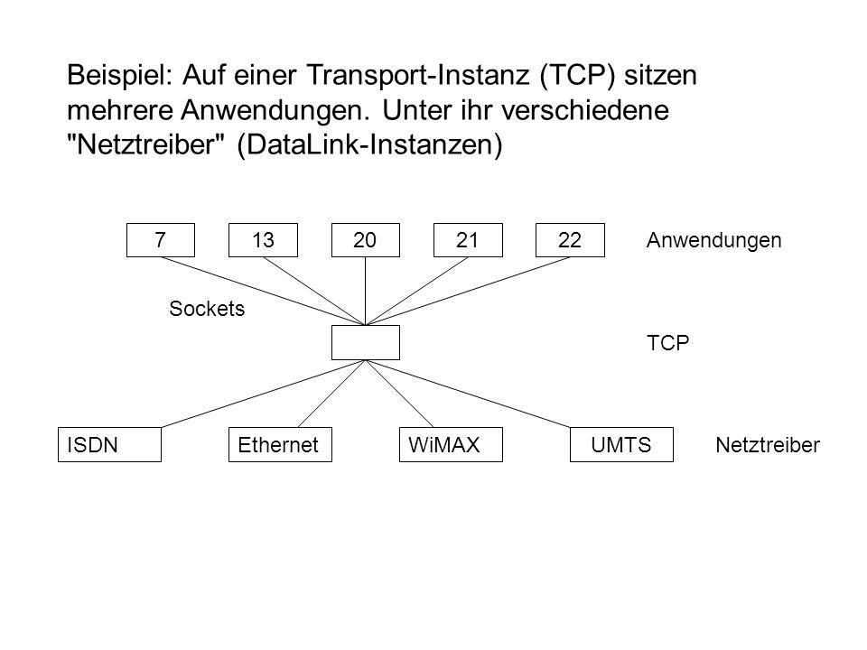 Beispiel: Auf einer Transport-Instanz (TCP) sitzen mehrere Anwendungen.