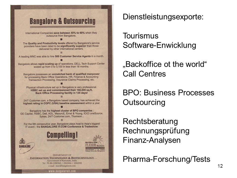 12 Dienstleistungsexporte: Tourismus Software-Enwicklung Backoffice ot the world Call Centres BPO: Business Processes Outsourcing Rechtsberatung Rechnungsprüfung Finanz-Analysen Pharma-Forschung/Tests